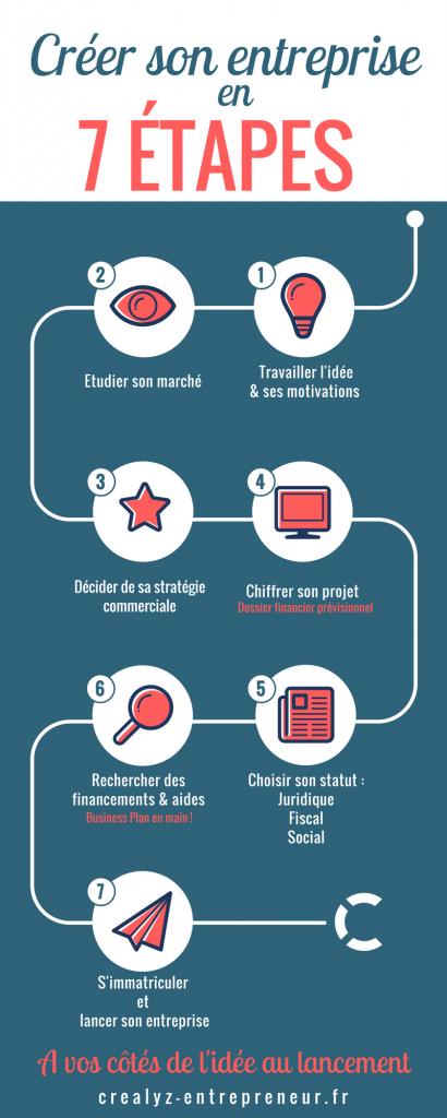 infographie création d'entreprise